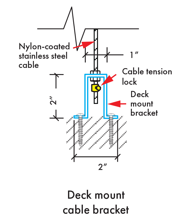 Insolroll Oasis 2800 deck mount cable guide installation diagram